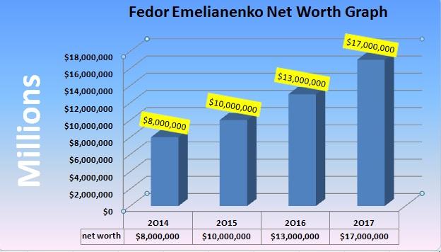 FEDOR EMELIANENKO NETWORTH Graph