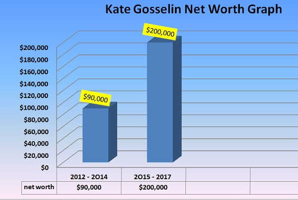 net worth graph of kate gosselin by year